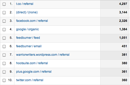 Where JF.com traffic comes from