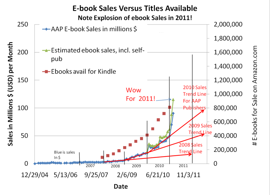 E Book Statistics For Authors To Watch Jane Friedman