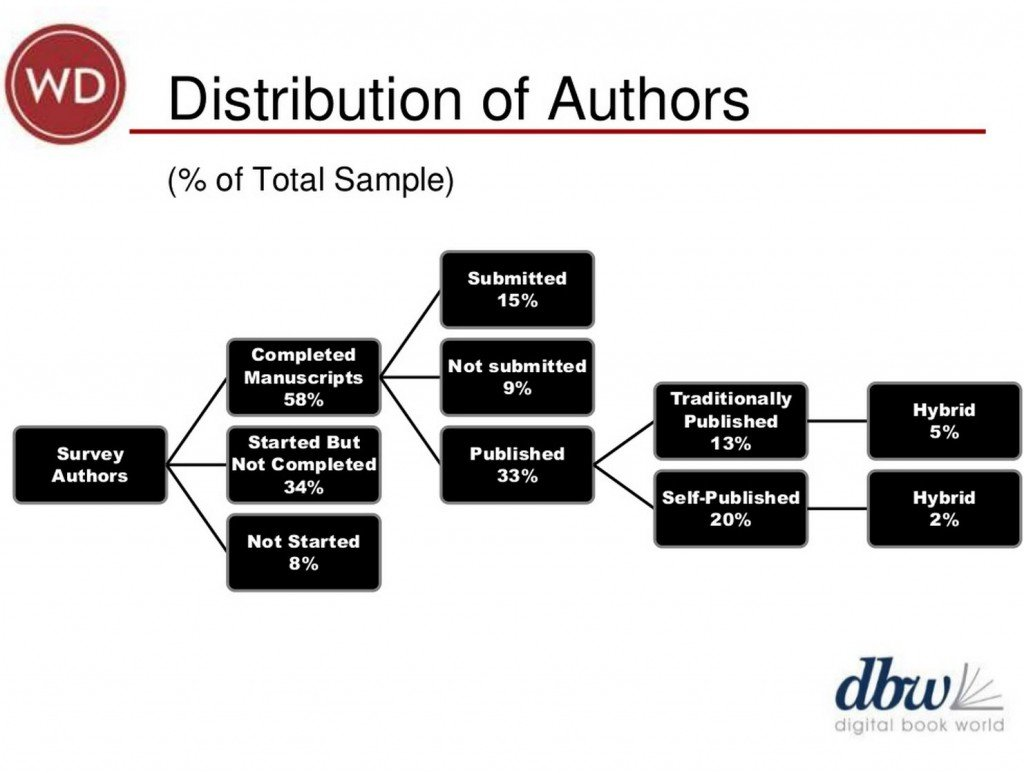 "In this slide for DBW 2014, Weinberg parses the distribution of volunteer respondents to the Digital Book World / Writer's Digest ""What Authors Want"" survey."
