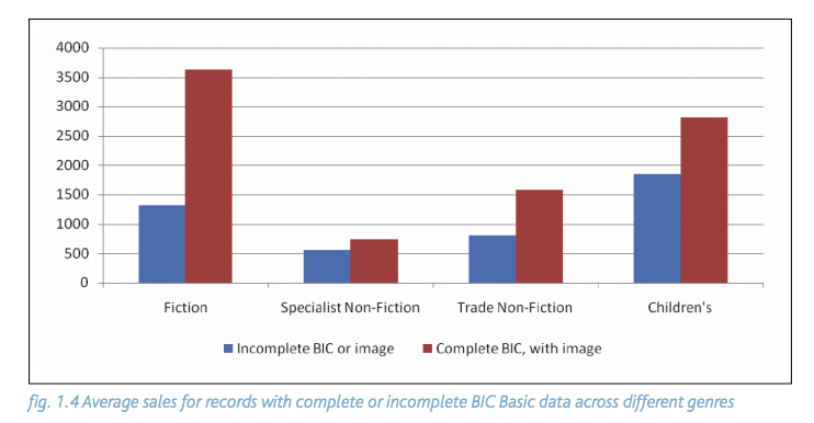 Average sales for records with complete or incomplete BIC Basic data across different genres