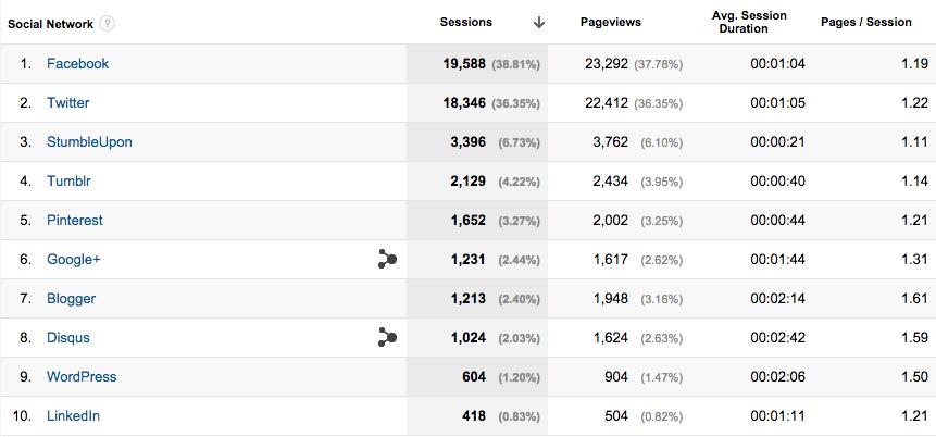 Google Analytics Network Referrals
