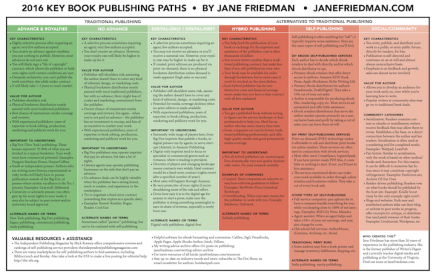 2016 Key Book Publishing Paths