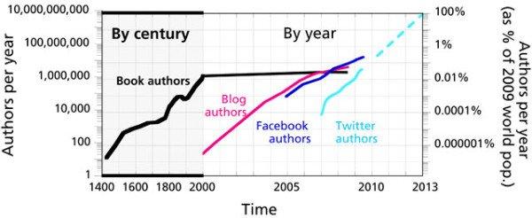 Era of Universal Authorship