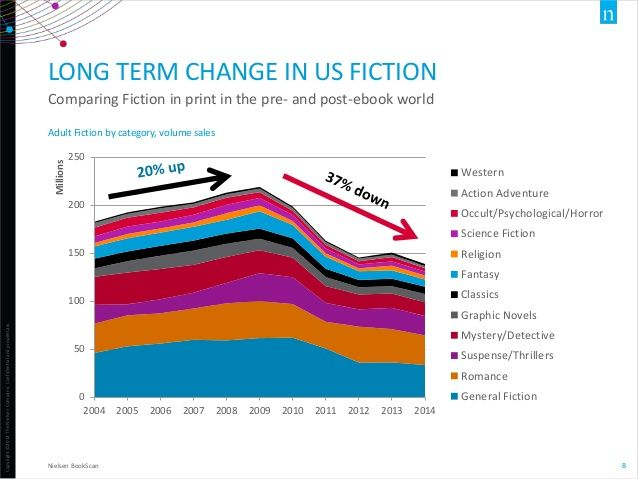The State Of The Publishing Industry In 5 Charts Jane Friedman