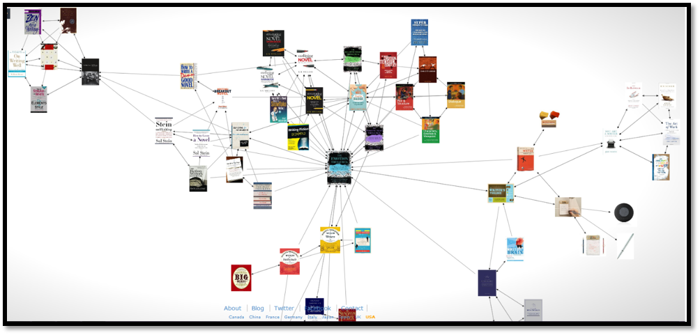 A screenshot of a diagram with lines connecting a central book to other books.