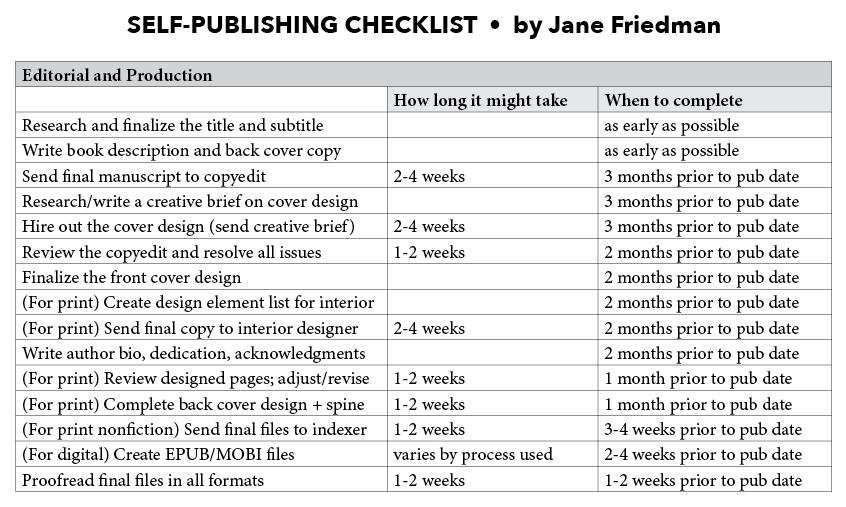 The self publishing checklist editorial production for Interior design checklist template