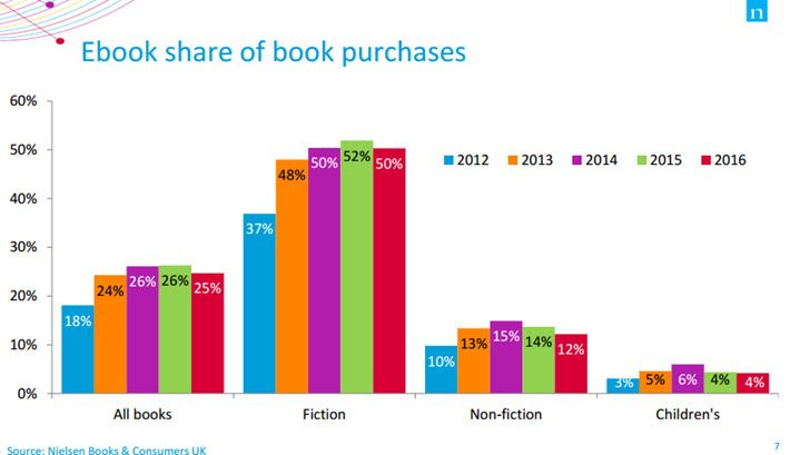 The Myth About Print Coming Back (Updated) | Jane Friedman