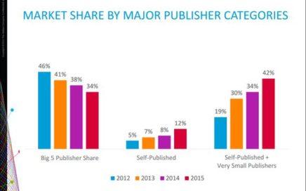 Nielsen book sales share