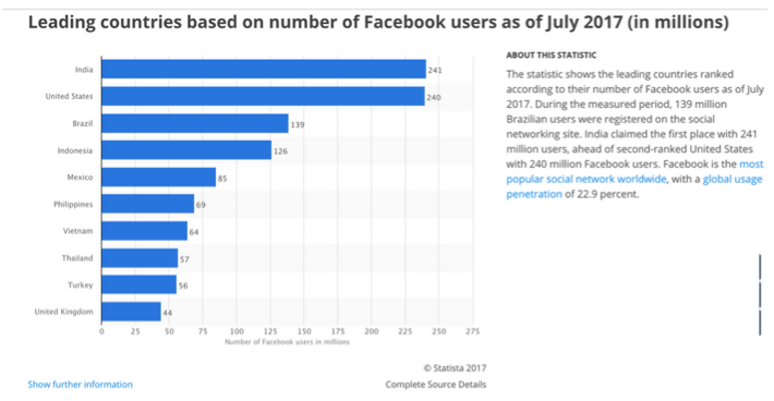 Statista Facebook