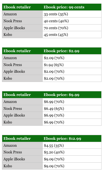 ebook royalty rates by retailer